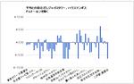 [日本の各塔の展望室入室料の1メートル辺りの価格から、その平均値との差額を求め、グラフにした物]